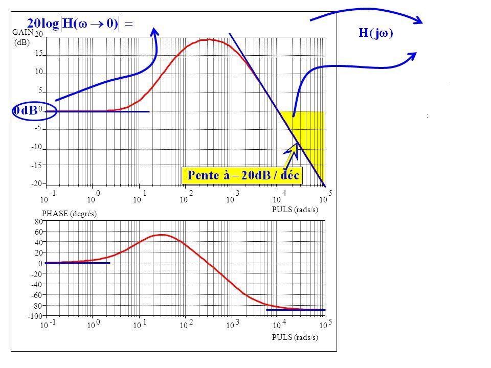 -100 -80 -60 -40 -20 0 20 40 60 80 10 0 1 2 3 4 5 PHASE (degrés) PULS (rads/s) 10 0 1 2 3 4 5 -20 -15 -10 -5 0 5 10 15 20 GAIN (dB) PULS (rads/s) G =