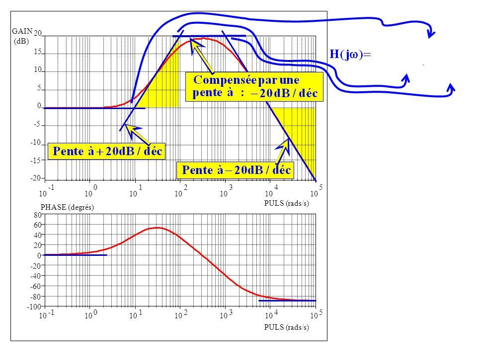 -100 -80 -60 -40 -20 0 20 40 60 80 10 0 1 2 3 4 5 PHASE (degrés) PULS (rads/s) 10 0 1 2 3 4 5 -20 -15 -10 -5 0 5 10 15 20 GAIN (dB) PULS (rads/s)