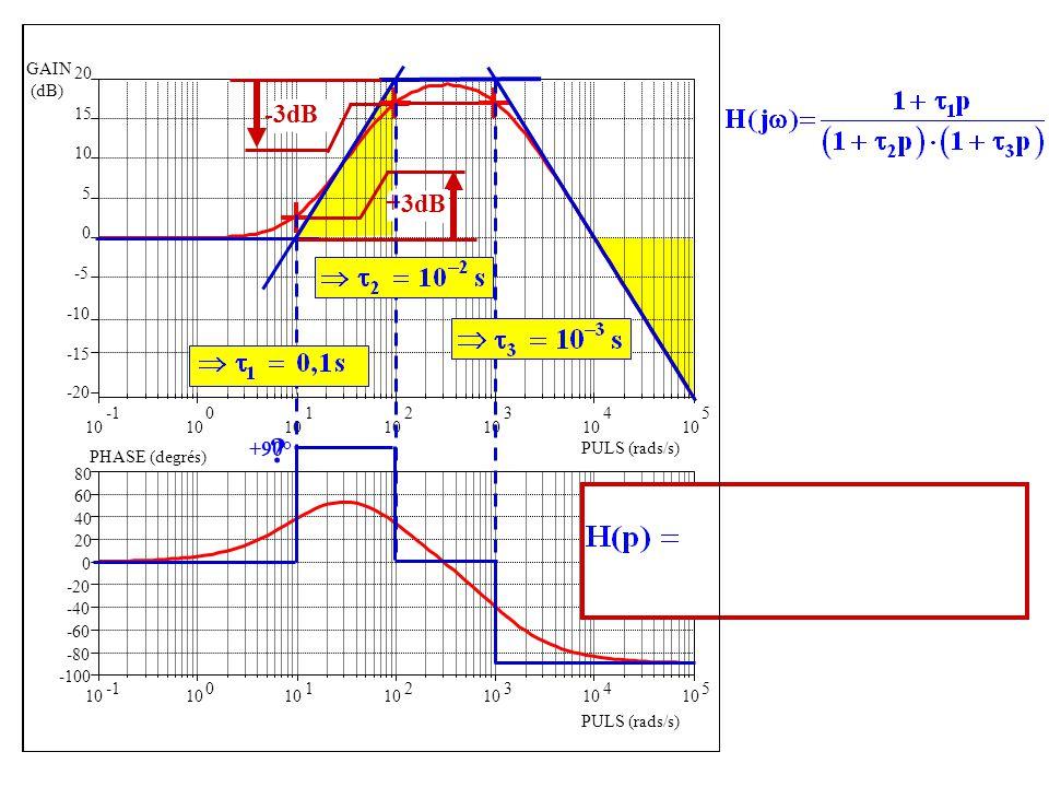 -100 -80 -60 -40 -20 0 20 40 60 80 10 0 1 2 3 4 5 PHASE (degrés) PULS (rads/s) 10 0 1 2 3 4 5 -20 -15 -10 -5 0 5 10 15 20 GAIN (dB) PULS (rads/s) +3dB