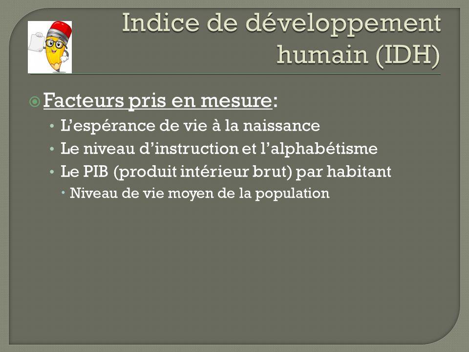 Facteurs pris en mesure: Lespérance de vie à la naissance Le niveau dinstruction et lalphabétisme Le PIB (produit intérieur brut) par habitant Niveau