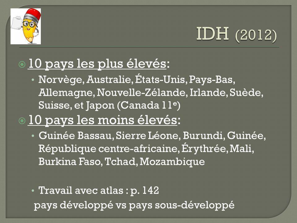 10 pays les plus élevés: Norvège, Australie, États-Unis, Pays-Bas, Allemagne, Nouvelle-Zélande, Irlande, Suède, Suisse, et Japon (Canada 11 e ) 10 pay