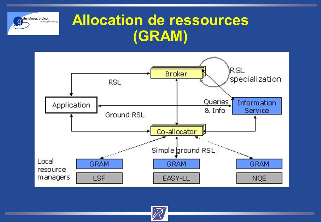 Allocation de ressources (GRAM)