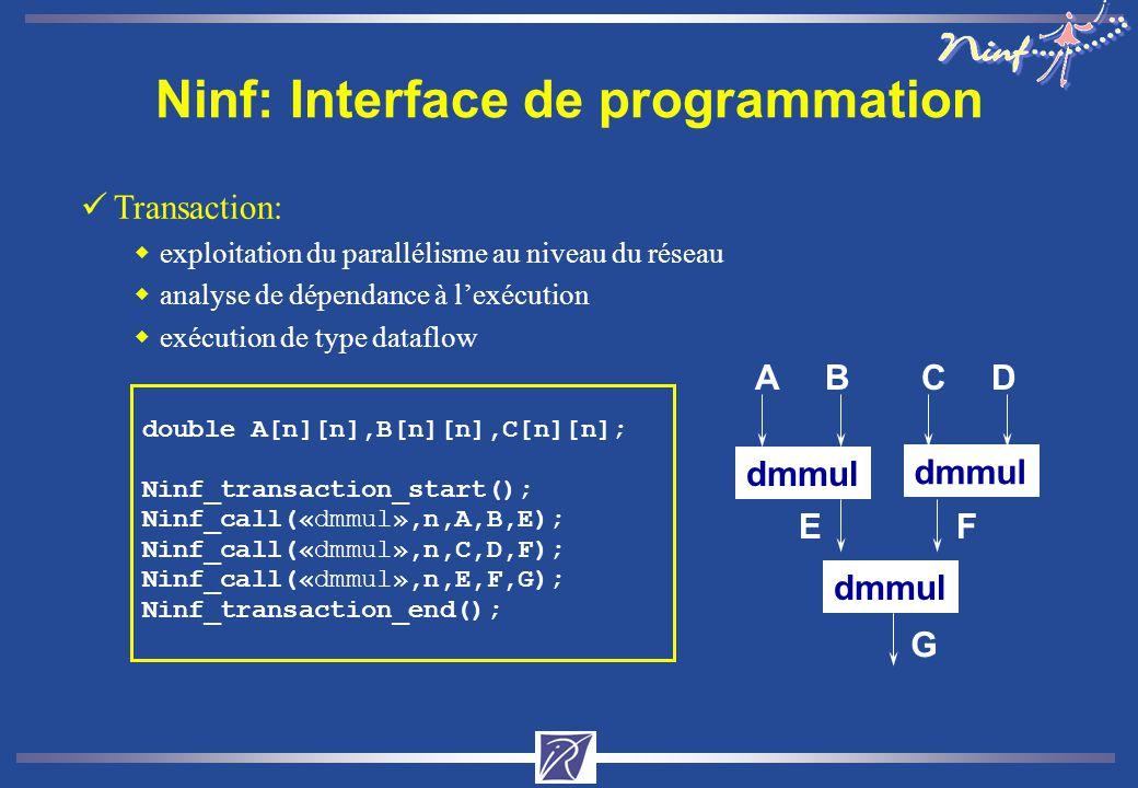 Ninf: Interface de programmation üTransaction: wexploitation du parallélisme au niveau du réseau wanalyse de dépendance à lexécution wexécution de type dataflow double A[n][n],B[n][n],C[n][n]; Ninf_transaction_start(); Ninf_call(«dmmul»,n,A,B,E); Ninf_call(«dmmul»,n,C,D,F); Ninf_call(«dmmul»,n,E,F,G); Ninf_transaction_end(); dmmul ABCD EF G