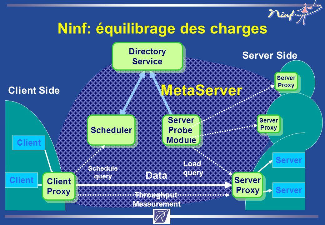 Ninf: équilibrage des charges Client Client Side Server Side Client Server Directory Service Directory Service Scheduler Data Throughput Measurement L