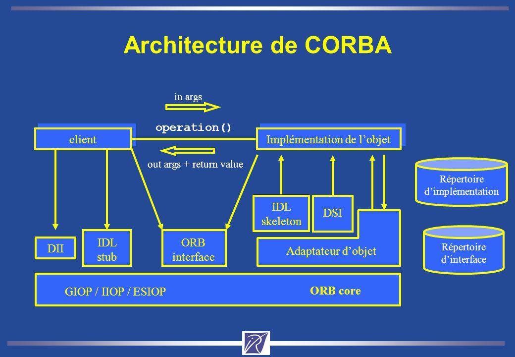 Architecture de CORBA DII IDL stub IDL skeleton DSI Adaptateur dobjet ORB interface Implémentation de lobjet client ORB core operation() in args out args + return value GIOP / IIOP / ESIOP Répertoire dimplémentation Répertoire dinterface