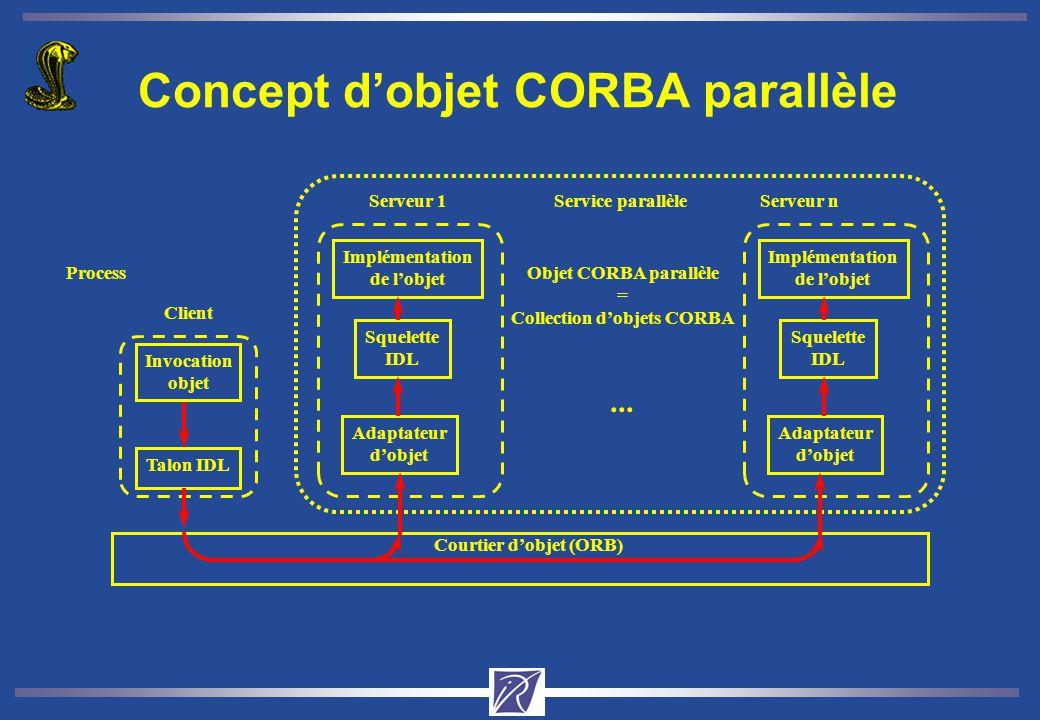 Concept dobjet CORBA parallèle Talon IDL Courtier dobjet (ORB) Process Serveur 1Serveur n Objet CORBA parallèle = Collection dobjets CORBA Service parallèle...