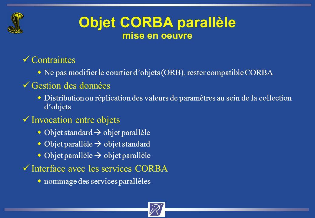 Objet CORBA parallèle mise en oeuvre üContraintes wNe pas modifier le courtier dobjets (ORB), rester compatible CORBA üGestion des données wDistribution ou réplication des valeurs de paramètres au sein de la collection dobjets üInvocation entre objets wObjet standard objet parallèle wObjet parallèle objet standard wObjet parallèle objet parallèle üInterface avec les services CORBA wnommage des services parallèles