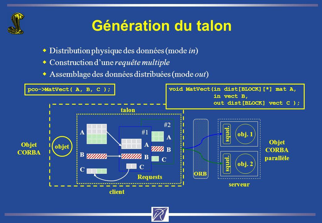 A B C #2 A B C #1 wDistribution physique des données (mode in) wConstruction dune requête multiple wAssemblage des données distribuées (mode out) Requ