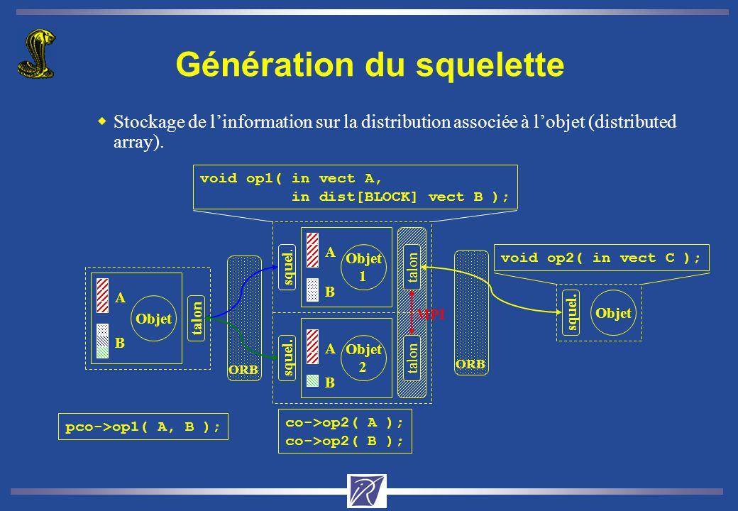 Génération du squelette wStockage de linformation sur la distribution associée à lobjet (distributed array). Objet 1 Objet 2 A B squel. A B talon Obje