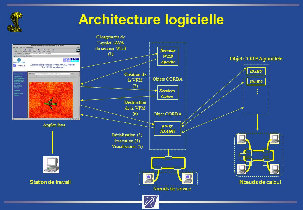 Architecture logicielle Services Cobra Objets CORBA Création de la VPM (2) proxy IDAHO Objet CORBA IDAHO Objet CORBA parallèle... Destruction de la VP