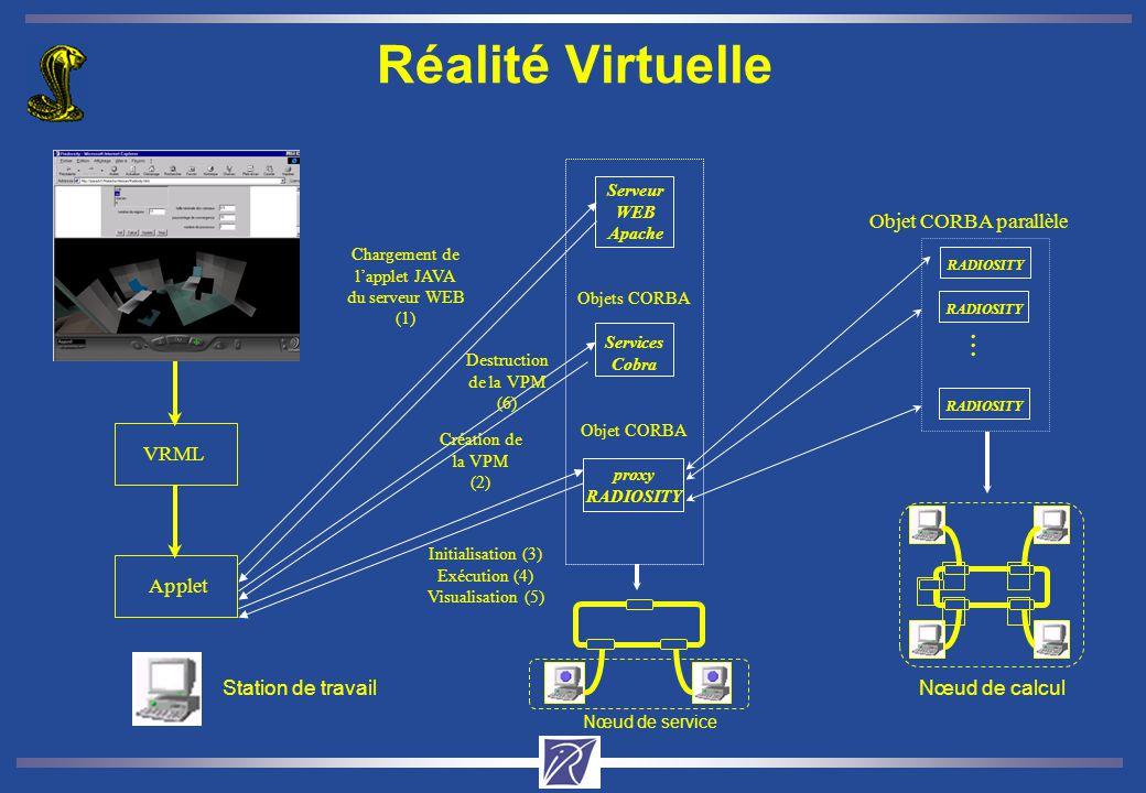 Réalité Virtuelle VRML Applet Nœud de calcul Nœud de service Services Cobra Objets CORBA Création de la VPM (2) proxy RADIOSITY Objet CORBA RADIOSITY Objet CORBA parallèle...