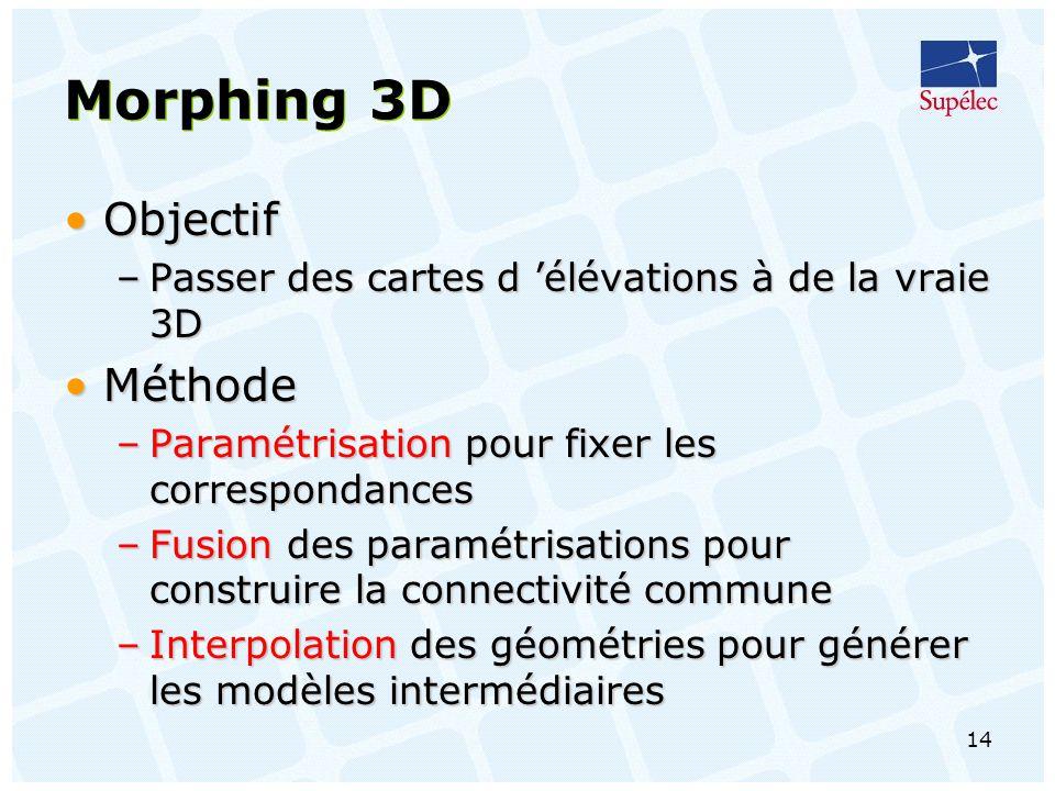 14 Morphing 3D ObjectifObjectif –Passer des cartes d élévations à de la vraie 3D MéthodeMéthode –Paramétrisation pour fixer les correspondances –Fusion des paramétrisations pour construire la connectivité commune –Interpolation des géométries pour générer les modèles intermédiaires