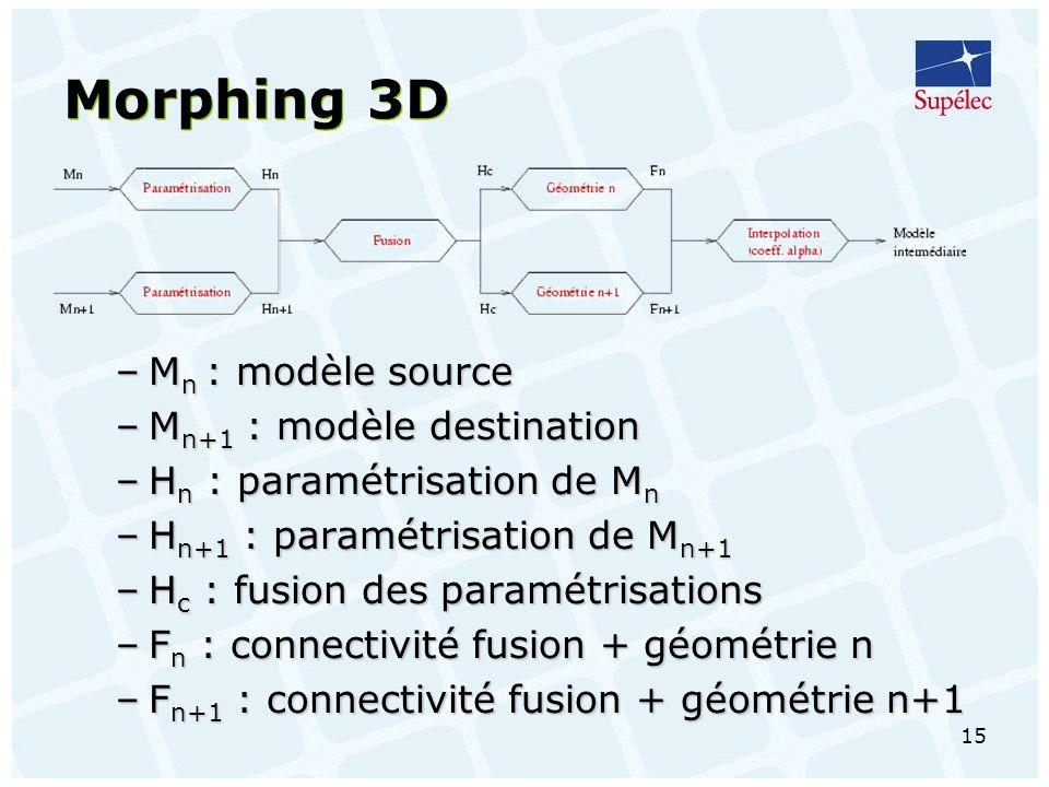 15 Morphing 3D –M n : modèle source –M n+1 : modèle destination –H n : paramétrisation de M n –H n+1 : paramétrisation de M n+1 –H c : fusion des paramétrisations –F n : connectivité fusion + géométrie n –F n+1 : connectivité fusion + géométrie n+1