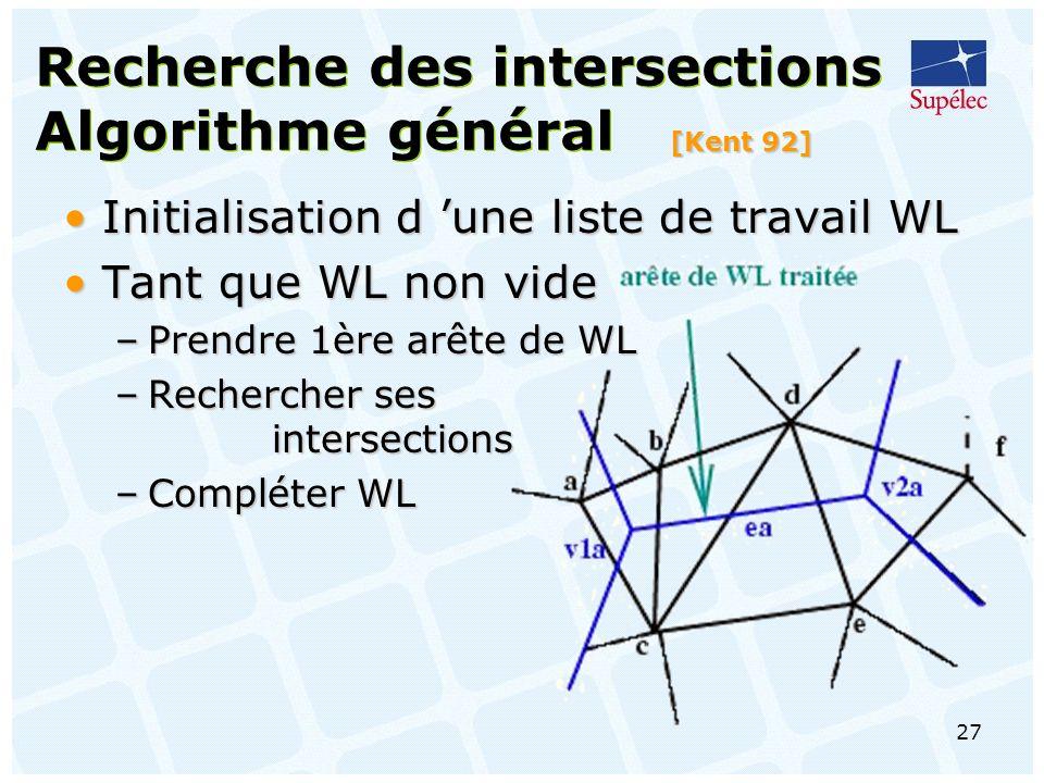 27 Recherche des intersections Algorithme général [Kent 92] Initialisation d une liste de travail WLInitialisation d une liste de travail WL Tant que WL non videTant que WL non vide –Prendre 1ère arête de WL –Rechercher ses intersections –Compléter WL