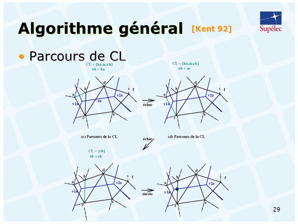 29 Algorithme général [Kent 92] Parcours de CLParcours de CL
