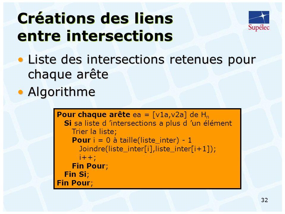 32 Créations des liens entre intersections Liste des intersections retenues pour chaque arêteListe des intersections retenues pour chaque arête AlgorithmeAlgorithme Pour chaque arête ea = [v1a,v2a] de H n Si sa liste d intersections a plus d un élément Trier la liste; Pour i = 0 à taille(liste_inter) - 1 Joindre(liste_inter[i],liste_inter[i+1]); i++; Fin Pour; Fin Si; Fin Pour;