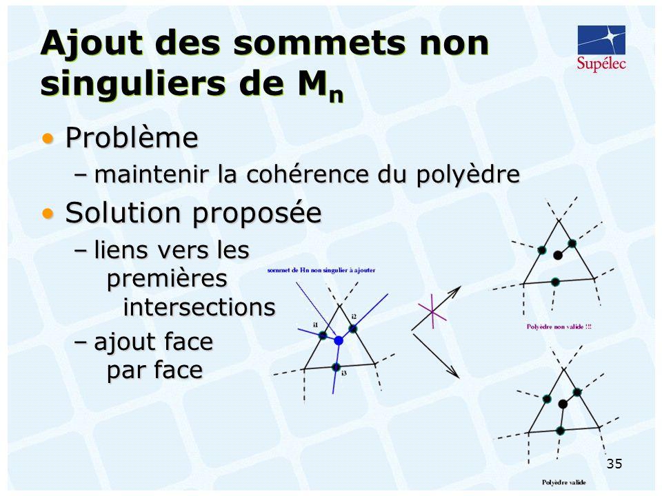 35 Ajout des sommets non singuliers de M n ProblèmeProblème –maintenir la cohérence du polyèdre Solution proposéeSolution proposée –liens vers les premières intersections –ajout face par face