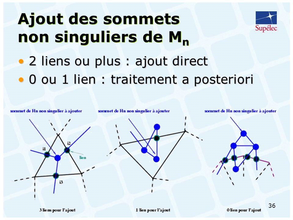 36 Ajout des sommets non singuliers de M n 2 liens ou plus : ajout direct2 liens ou plus : ajout direct 0 ou 1 lien : traitement a posteriori0 ou 1 lien : traitement a posteriori