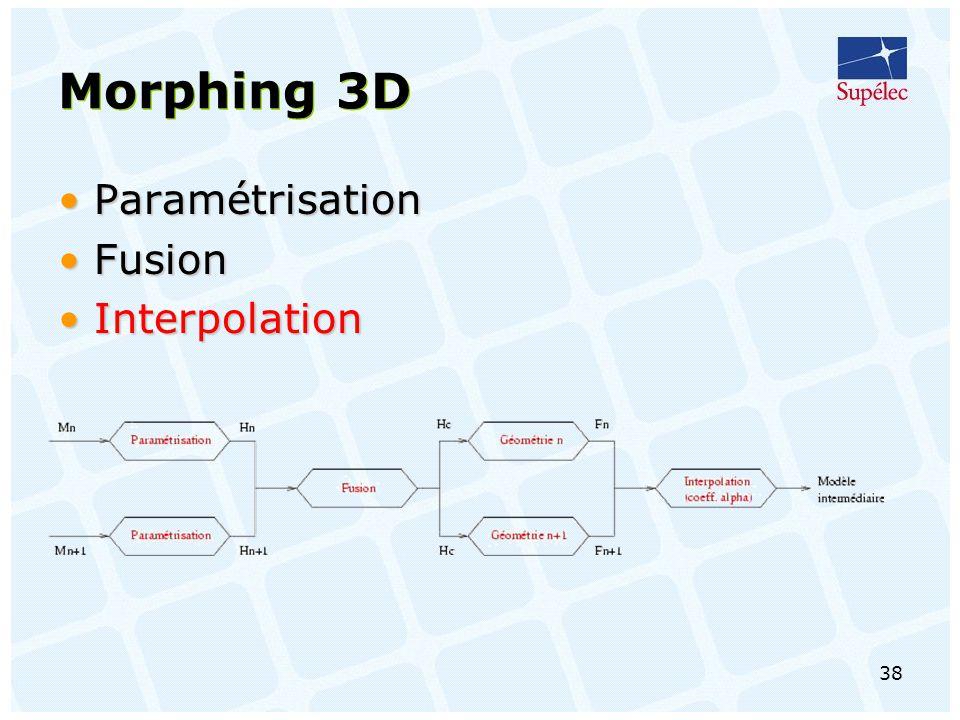 38 Morphing 3D ParamétrisationParamétrisation FusionFusion InterpolationInterpolation