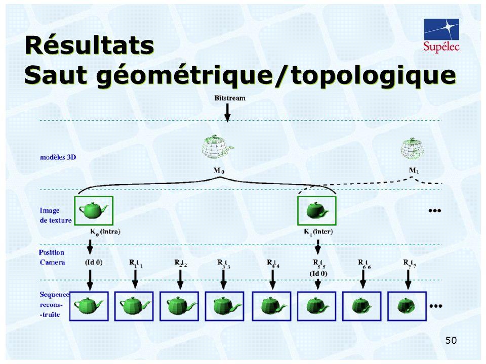 50 Résultats Saut géométrique/topologique