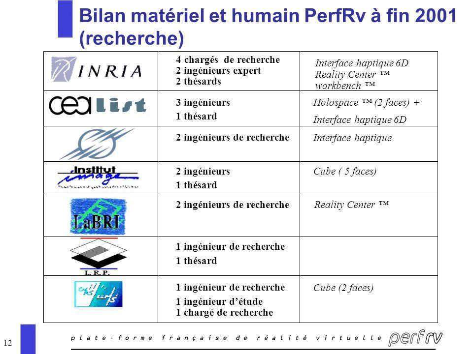 12 Bilan matériel et humain PerfRv à fin 2001 (recherche) 4chargés de recherche 2 ingénieurs expert 2 thésards Reality Center workbench Interface hapt
