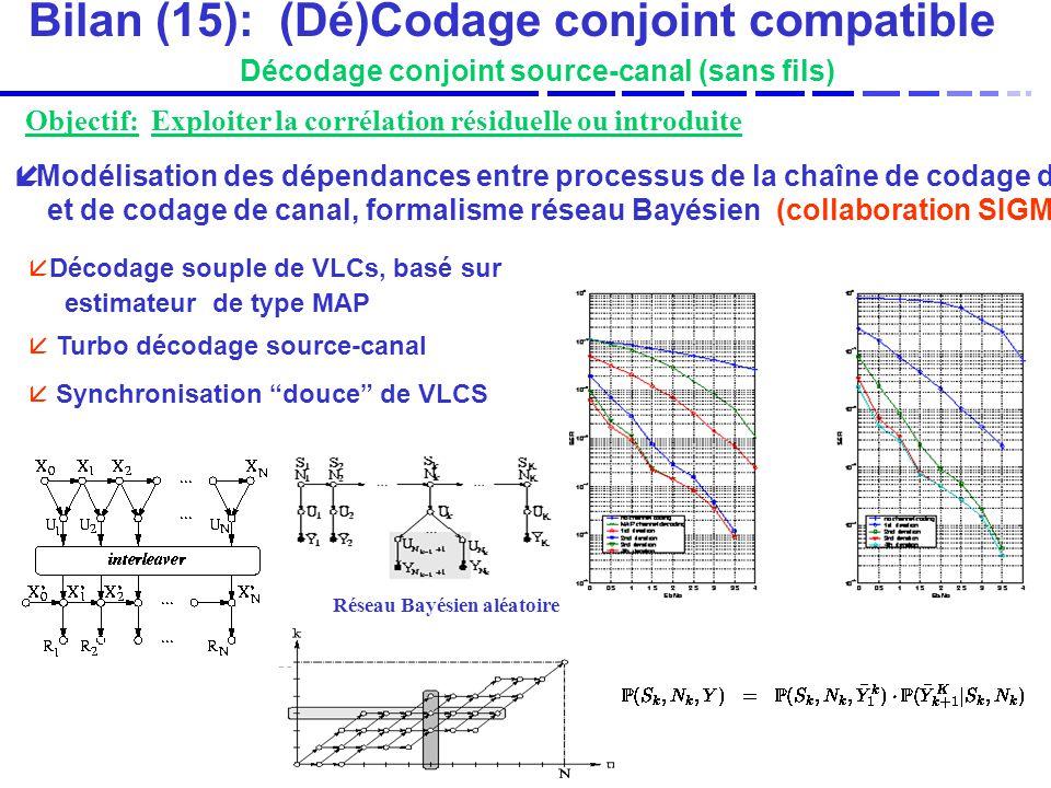 Bilan (15): (Dé)Codage conjoint compatible Décodage conjoint source-canal (sans fils) Modélisation des dépendances entre processus de la chaîne de codage de source et de codage de canal, formalisme réseau Bayésien (collaboration SIGMA2) Décodage souple de VLCs, basé sur estimateur de type MAP Turbo décodage source-canal Synchronisation douce de VLCS Réseau Bayésien aléatoire Objectif: Exploiter la corrélation résiduelle ou introduite