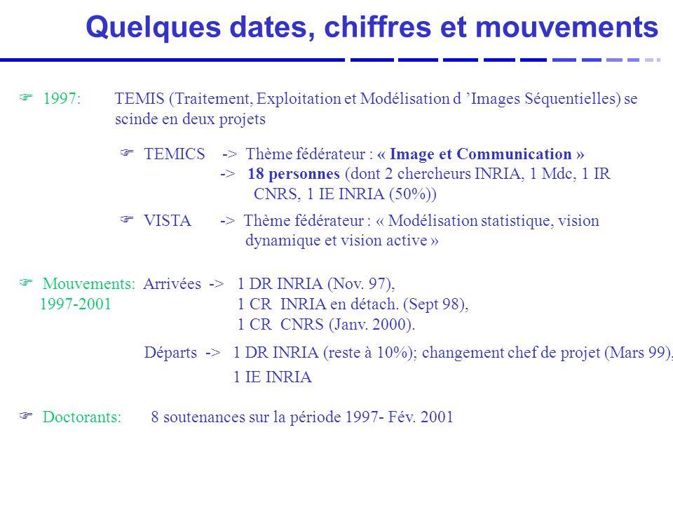 F 1997: TEMIS (Traitement, Exploitation et Modélisation d Images Séquentielles) se scinde en deux projets F TEMICS -> Thème fédérateur : « Image et Communication » -> 18 personnes (dont 2 chercheurs INRIA, 1 Mdc, 1 IR CNRS, 1 IE INRIA (50%)) F VISTA -> Thème fédérateur : « Modélisation statistique, vision dynamique et vision active » Quelques dates, chiffres et mouvements F Mouvements: Arrivées -> 1 DR INRIA (Nov.
