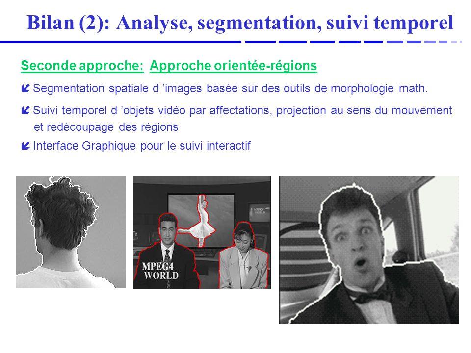 Suivi maillageTexture généréeCodage (~160Kb/s) MPEG-1 300Kb/sH263 160Kb/sH263 300Kb/s Perspectives (3): Analyse et codage conjoint