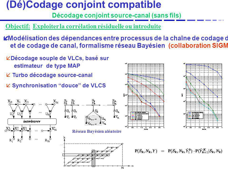 (Dé)Codage conjoint compatible Décodage conjoint source-canal (sans fils) Modélisation des dépendances entre processus de la chaîne de codage de sourc