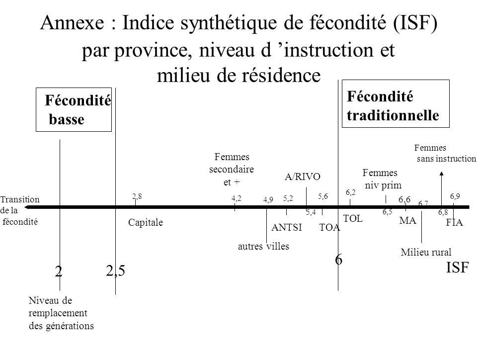 Annexe : Indice synthétique de fécondité (ISF) par province, niveau d instruction et milieu de résidence 2,5 Fécondité traditionnelle 6 Fécondité bass
