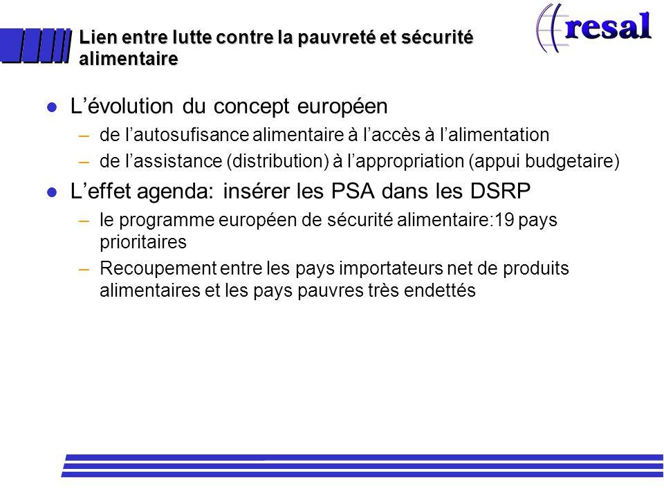 l Lévolution du concept européen –de lautosufisance alimentaire à laccès à lalimentation –de lassistance (distribution) à lappropriation (appui budget