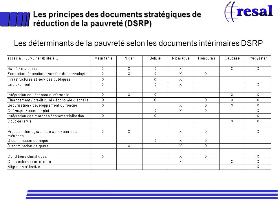 Les principes des documents stratégiques de réduction de la pauvreté (DSRP) Les déterminants de la pauvreté selon les documents intérimaires DSRP