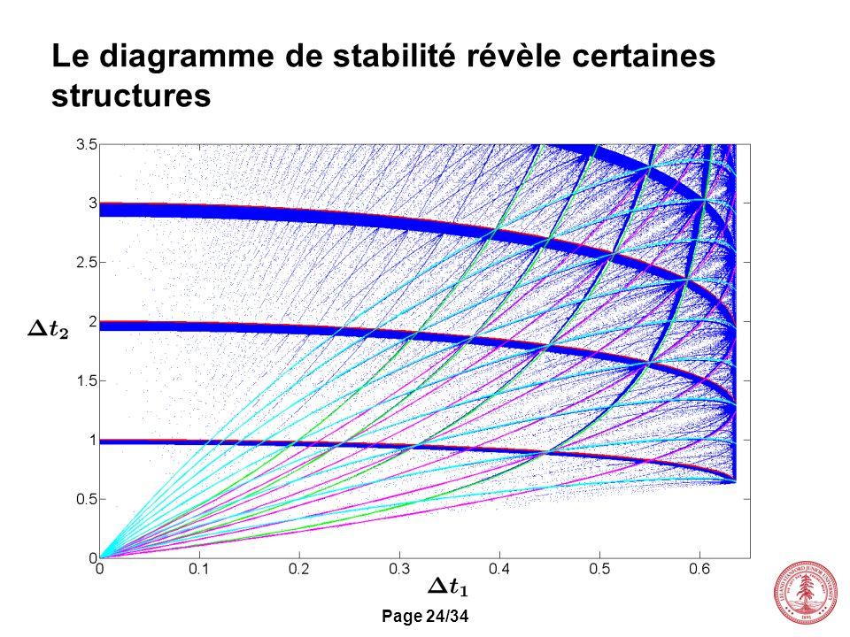 Page 24/34 Le diagramme de stabilité révèle certaines structures