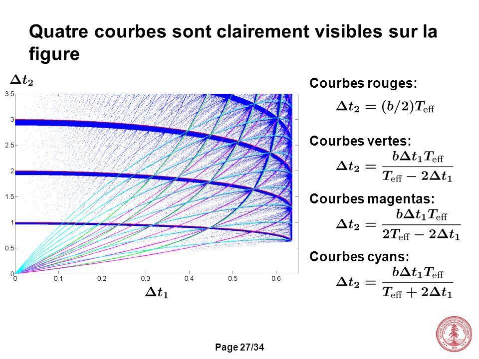 Page 27/34 Courbes rouges: Quatre courbes sont clairement visibles sur la figure Courbes vertes: Courbes magentas: Courbes cyans: