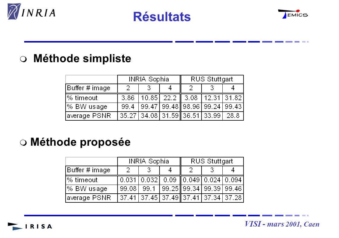VISI - mars 2001, Caen Méthode simpliste Méthode proposée Résultats