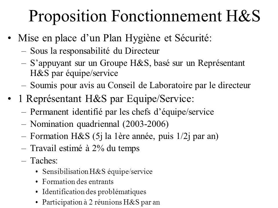 Proposition Fonctionnement H&S Mise en place dun Plan Hygiène et Sécurité: –Sous la responsabilité du Directeur –Sappuyant sur un Groupe H&S, basé sur