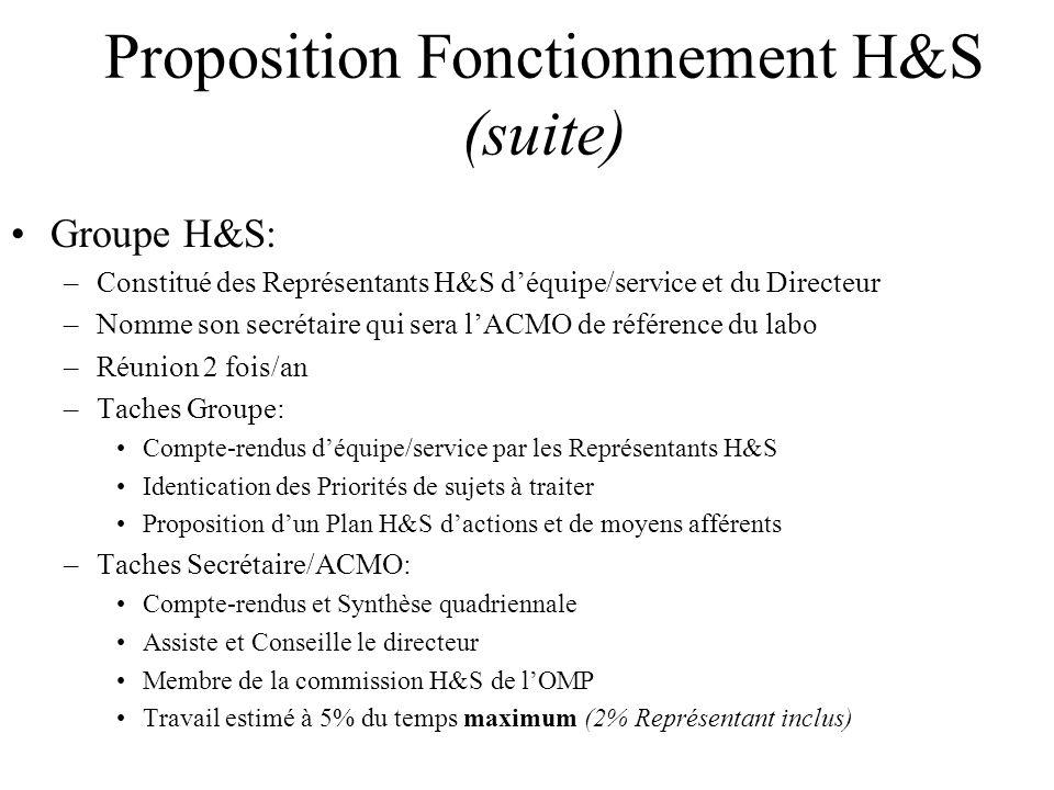 Proposition Fonctionnement H&S (suite) Groupe H&S: –Constitué des Représentants H&S déquipe/service et du Directeur –Nomme son secrétaire qui sera lAC