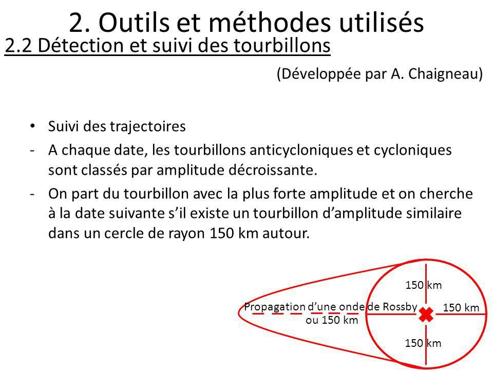 2. Outils et méthodes utilisés 2.2 Détection et suivi des tourbillons Suivi des trajectoires -A chaque date, les tourbillons anticycloniques et cyclon