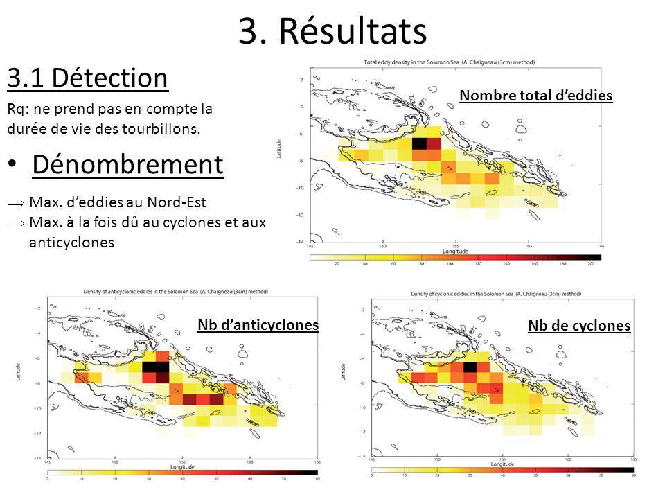 3. Résultats 3.1 Détection Rq: ne prend pas en compte la durée de vie des tourbillons. Dénombrement Nb danticyclones Nombre total deddies Nb de cyclon