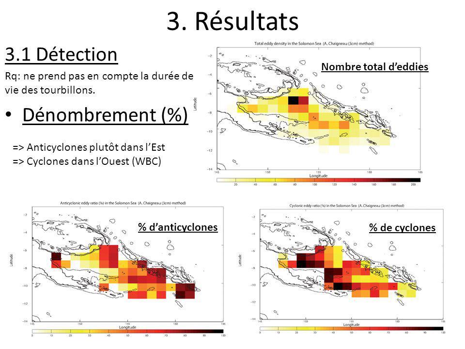 3. Résultats % danticyclones Nombre total deddies % de cyclones => Anticyclones plutôt dans lEst => Cyclones dans lOuest (WBC) 3.1 Détection Rq: ne pr