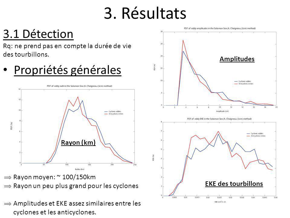 3. Résultats 3.1 Détection Rq: ne prend pas en compte la durée de vie des tourbillons. Propriétés générales Amplitudes EKE des tourbillons Rayon (km)