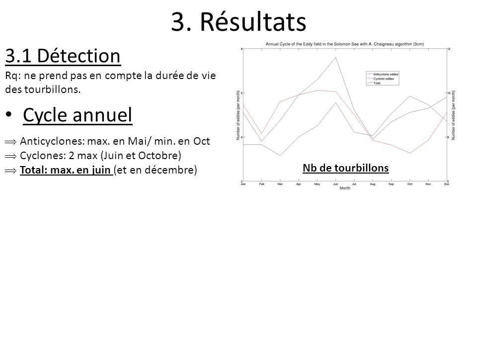 3. Résultats 3.1 Détection Rq: ne prend pas en compte la durée de vie des tourbillons. Cycle annuel Nb de tourbillons Anticyclones: max. en Mai/ min.