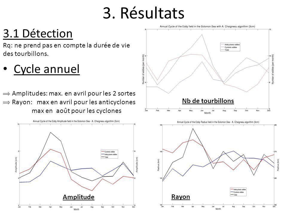 3. Résultats 3.1 Détection Rq: ne prend pas en compte la durée de vie des tourbillons. Cycle annuel Nb de tourbillons Amplitude Rayon Amplitudes: max.