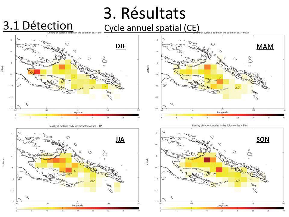 3. Résultats 3.1 Détection DJF Cycle annuel spatial (CE) MAM JJASON