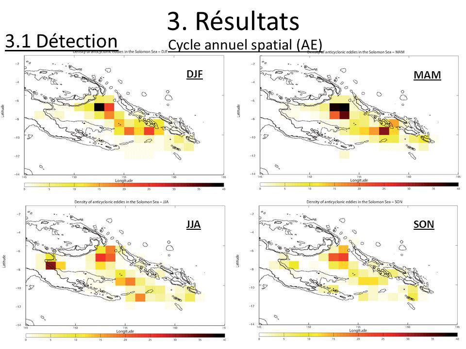 3. Résultats 3.1 Détection DJF Cycle annuel spatial (AE) MAM JJASON