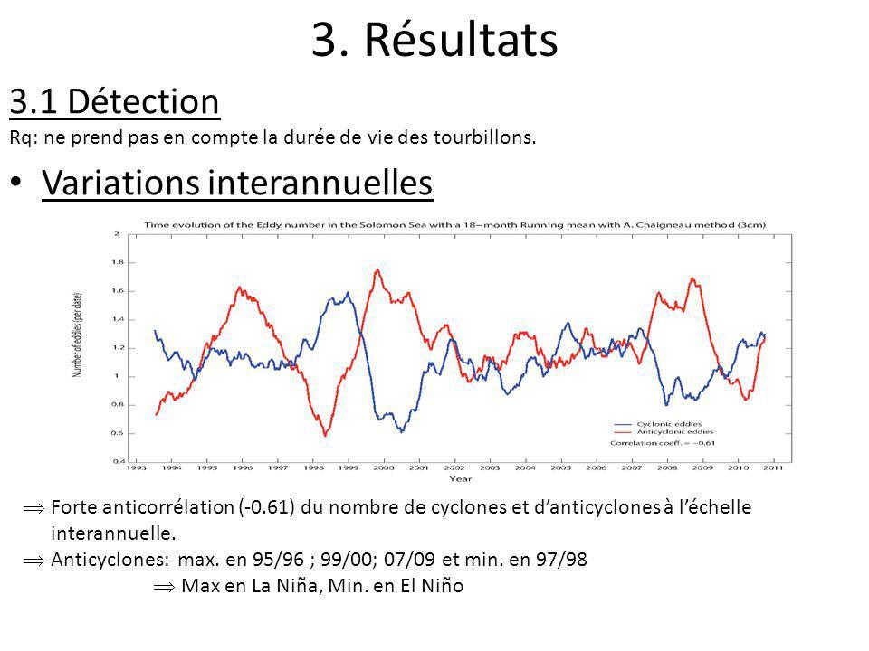 3. Résultats 3.1 Détection Rq: ne prend pas en compte la durée de vie des tourbillons. Variations interannuelles Forte anticorrélation (-0.61) du nomb