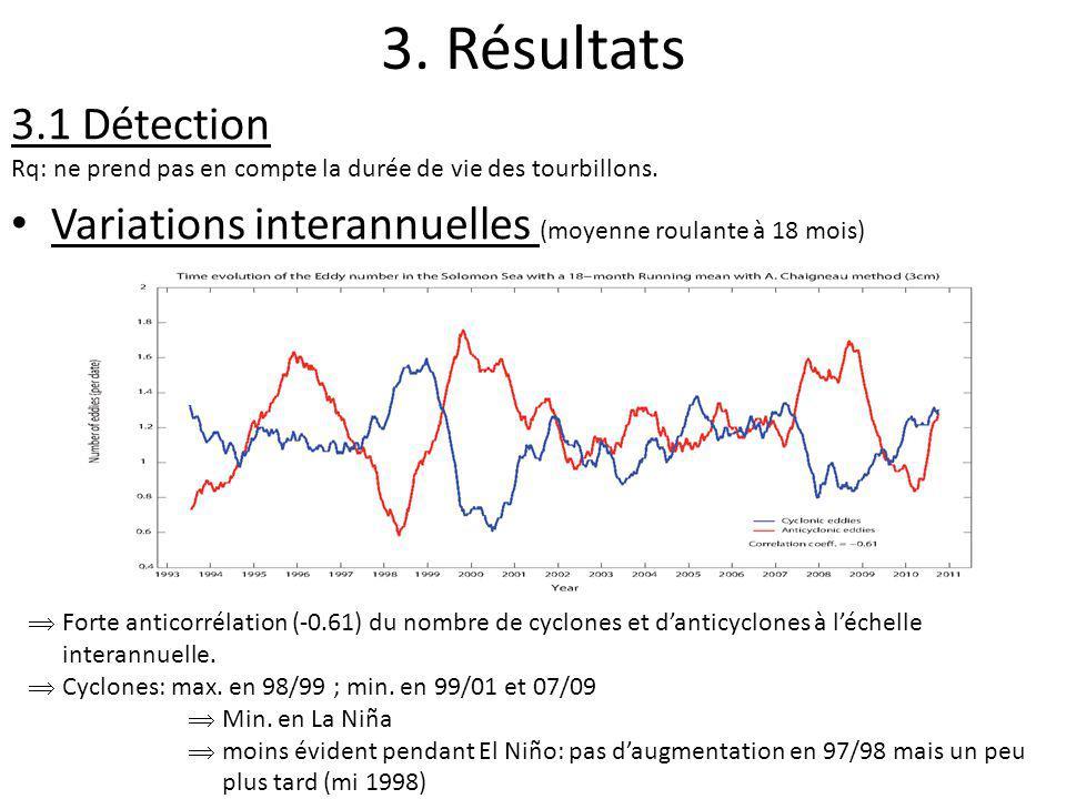 3. Résultats 3.1 Détection Rq: ne prend pas en compte la durée de vie des tourbillons. Variations interannuelles (moyenne roulante à 18 mois) Forte an