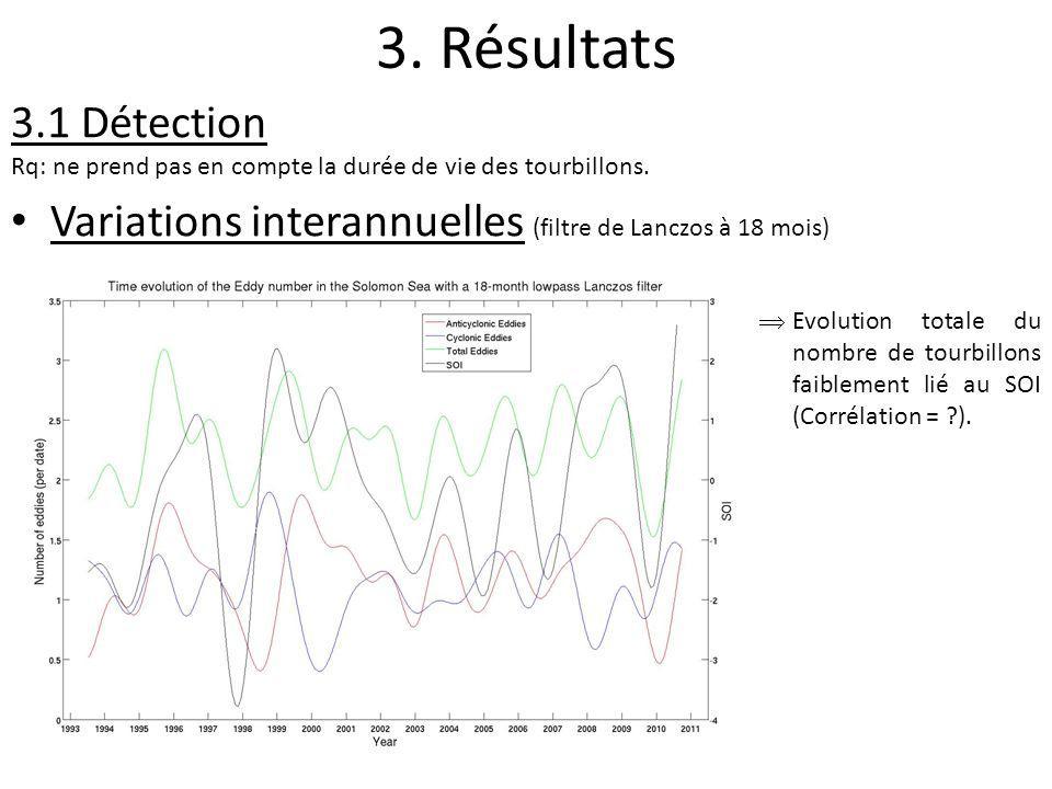 3. Résultats 3.1 Détection Rq: ne prend pas en compte la durée de vie des tourbillons. Variations interannuelles (filtre de Lanczos à 18 mois) Evoluti