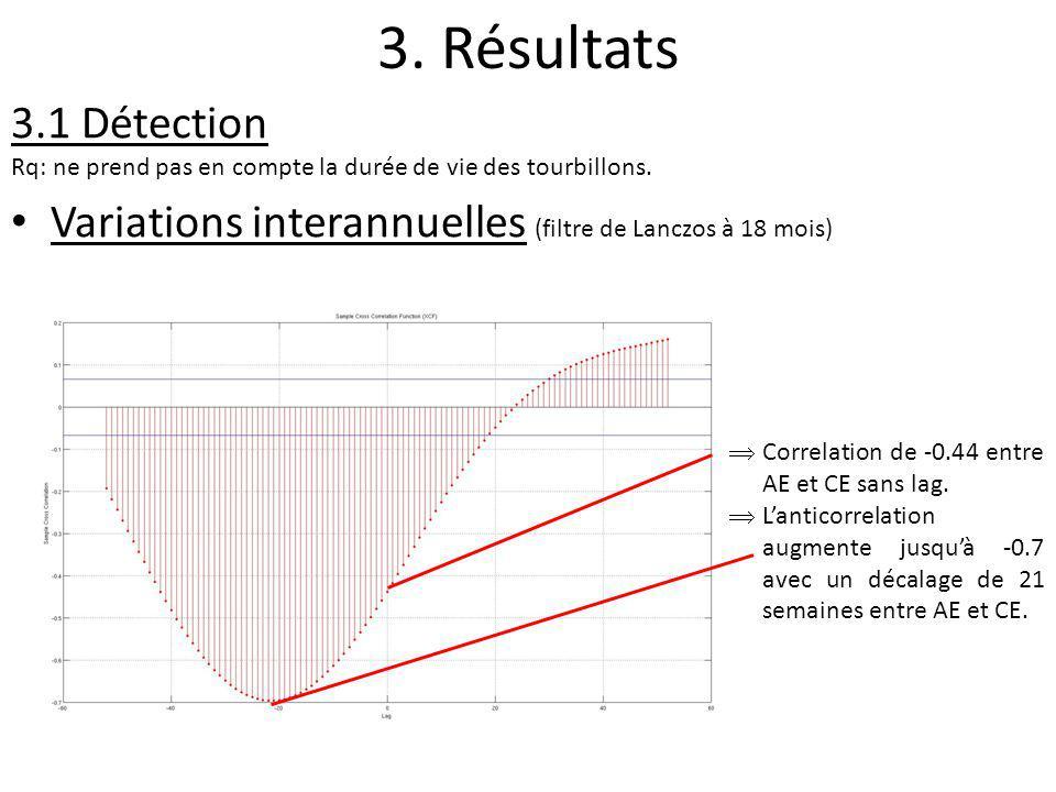 3. Résultats 3.1 Détection Rq: ne prend pas en compte la durée de vie des tourbillons. Variations interannuelles (filtre de Lanczos à 18 mois) Correla
