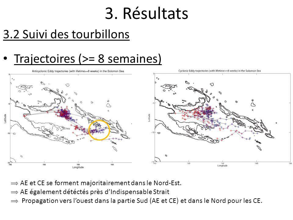 3. Résultats 3.2 Suivi des tourbillons Trajectoires (>= 8 semaines) AE et CE se forment majoritairement dans le Nord-Est. AE également détéctés près d